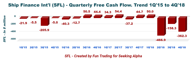 Ship Finance International Sailing, No Matter What - Ship Finance International Limited (NYSE:SFL)