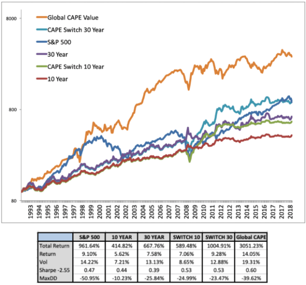 Global CAPE Chart