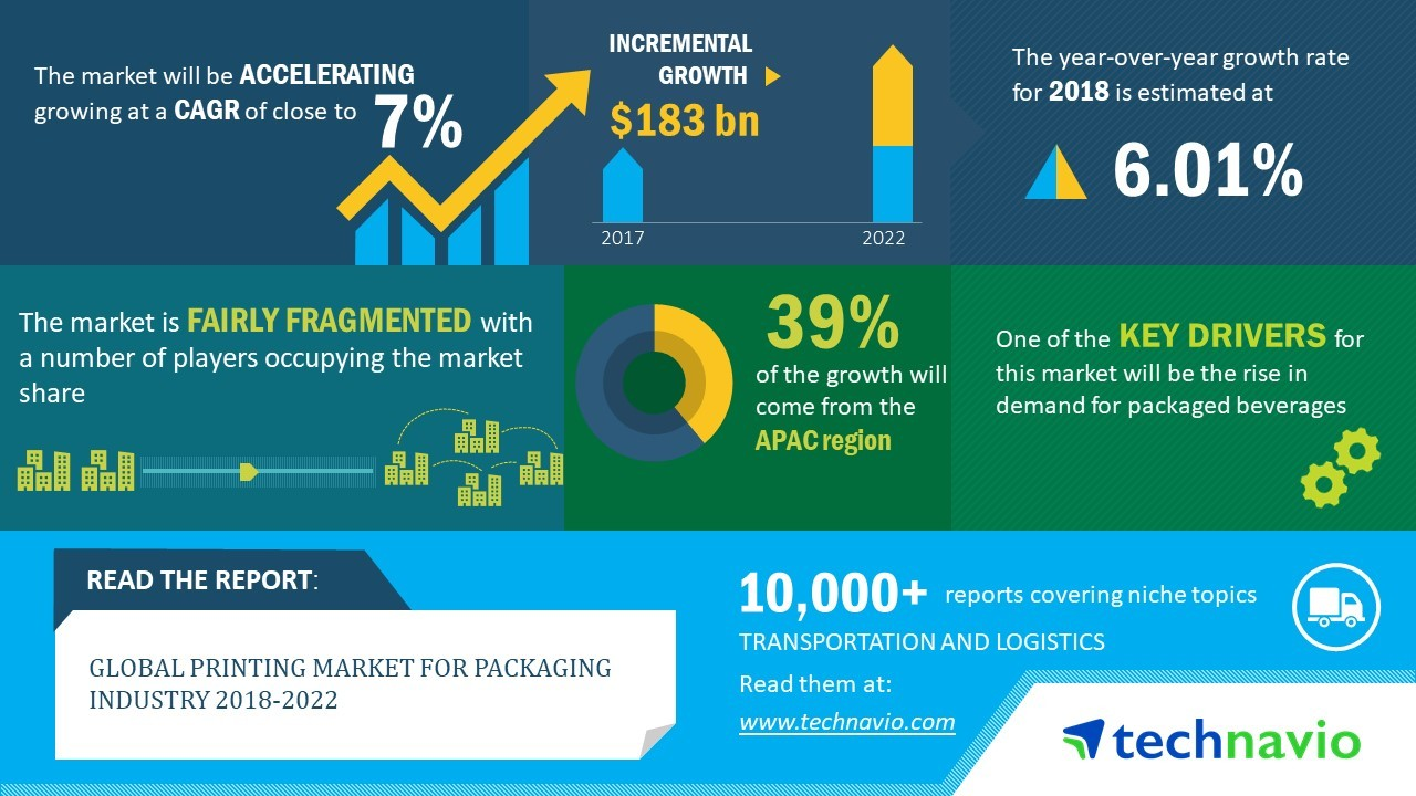 hight resolution of a growing global population means there are more customers to buy and consume packaged food goods the packaging printing industry is growing at 6 cagr