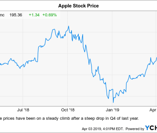 Apple Buy It While Its On Sale Nasdaqaapl Seeking Alpha