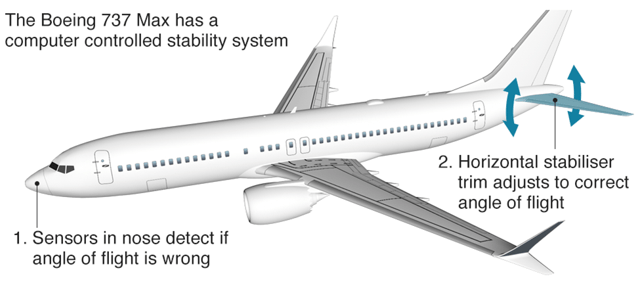 The Boeing 737 MAX 8 Crashes: The Case For Pilot Error