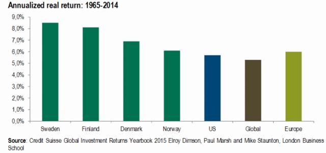 Annualized return Nordic stocks