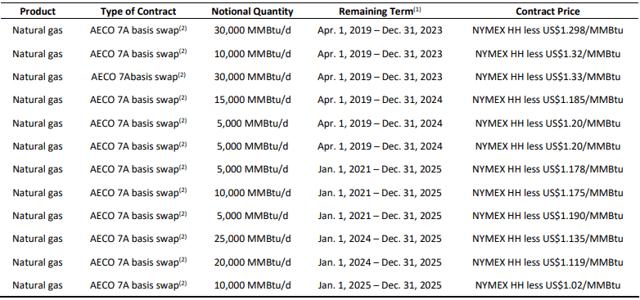 Birchcliff Energy Q1 earnings: hedges