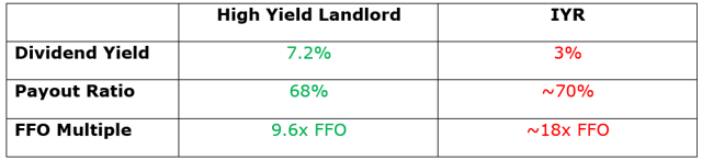 High Yield Landlord