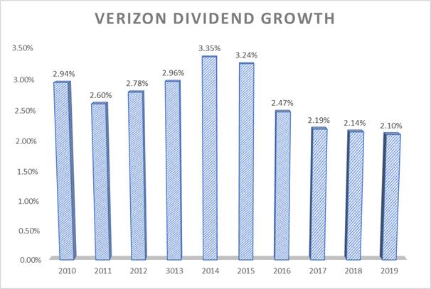 Verizon Dividend Growth