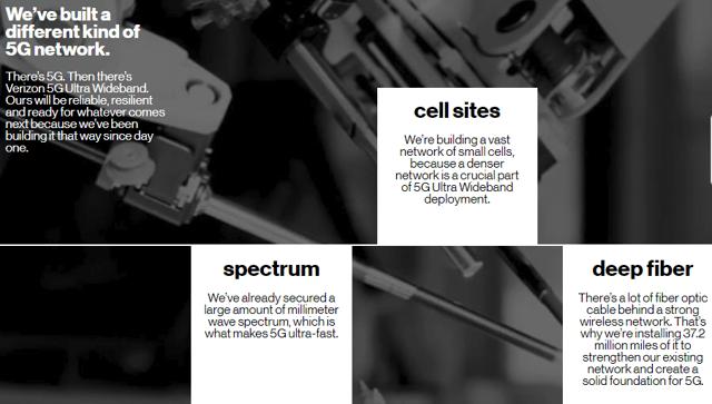 Verizon 5G Buildout