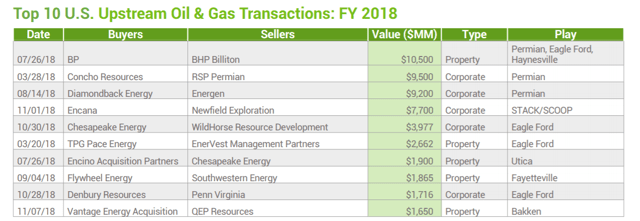 Occidental Petroleum: Playing The Long Game In The Permian - Occidental Petroleum Corporation (NYSE:OXY)