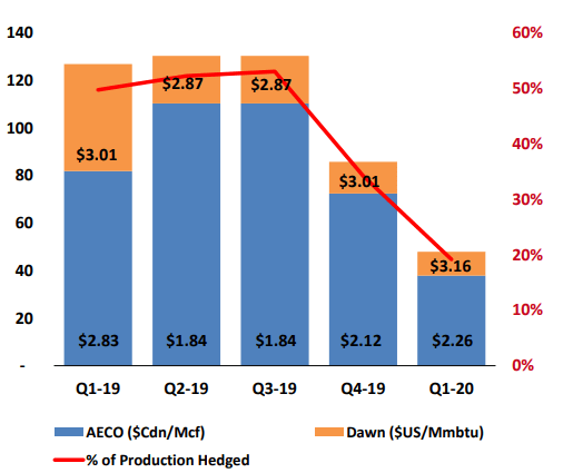 Advantage Oil & Gas Q1 earnings: hedges
