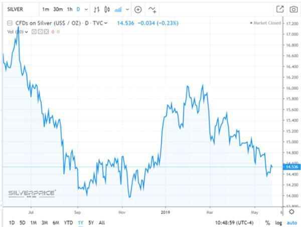 Silver price silver speculators