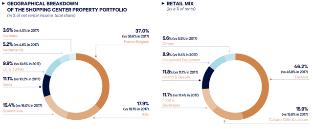 Klèpierre is diversified across Europe and also across end markets.