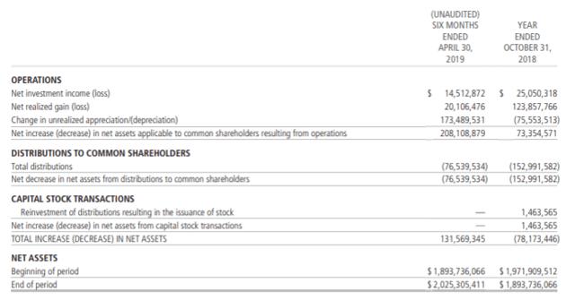 CSQ: 7.69% Monthly Payer With Growth Potential - Calamos Strategic Total Return Fund (NASDAQ:CSQ)