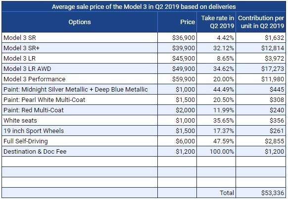 Tesla Slashes Model 3 Purchase And Lease Prices Again Nasdaq Tsla Seeking Alpha
