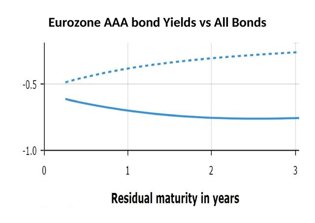 Low Yield, No Yield, Negative Yield - Buy Now, But Don't Forget To Sell