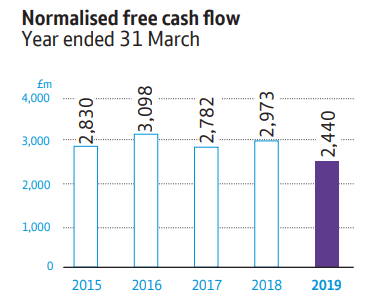 BT Group: historical normalized free cash flow