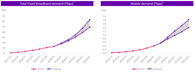 BT Group: bandwidth consumption in the UK