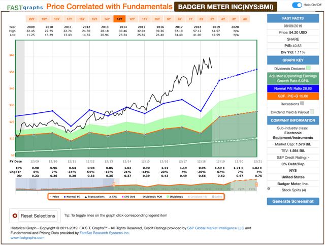 Dividend Increases: August 5-9, 2019
