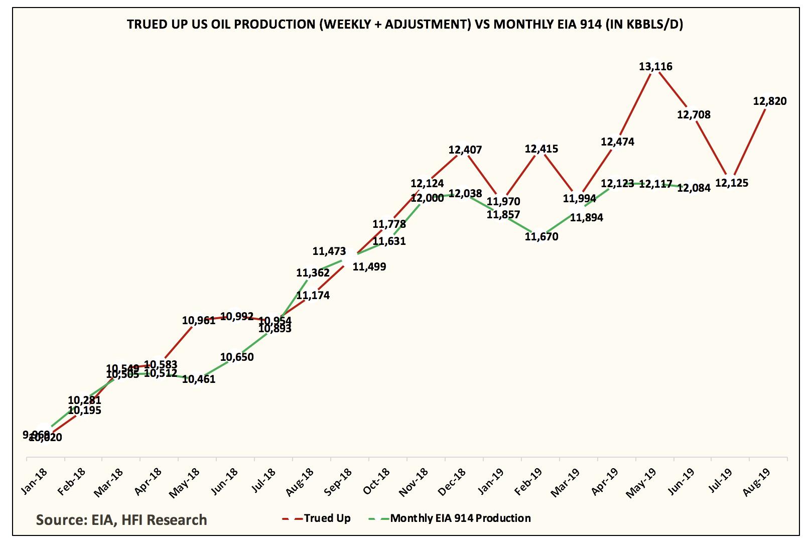 u s oil production