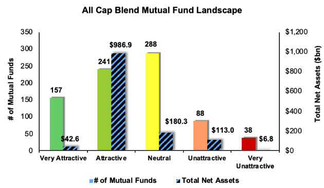 Best And Worst Q3 2019: All Cap Blend ETFs And Mutual Funds
