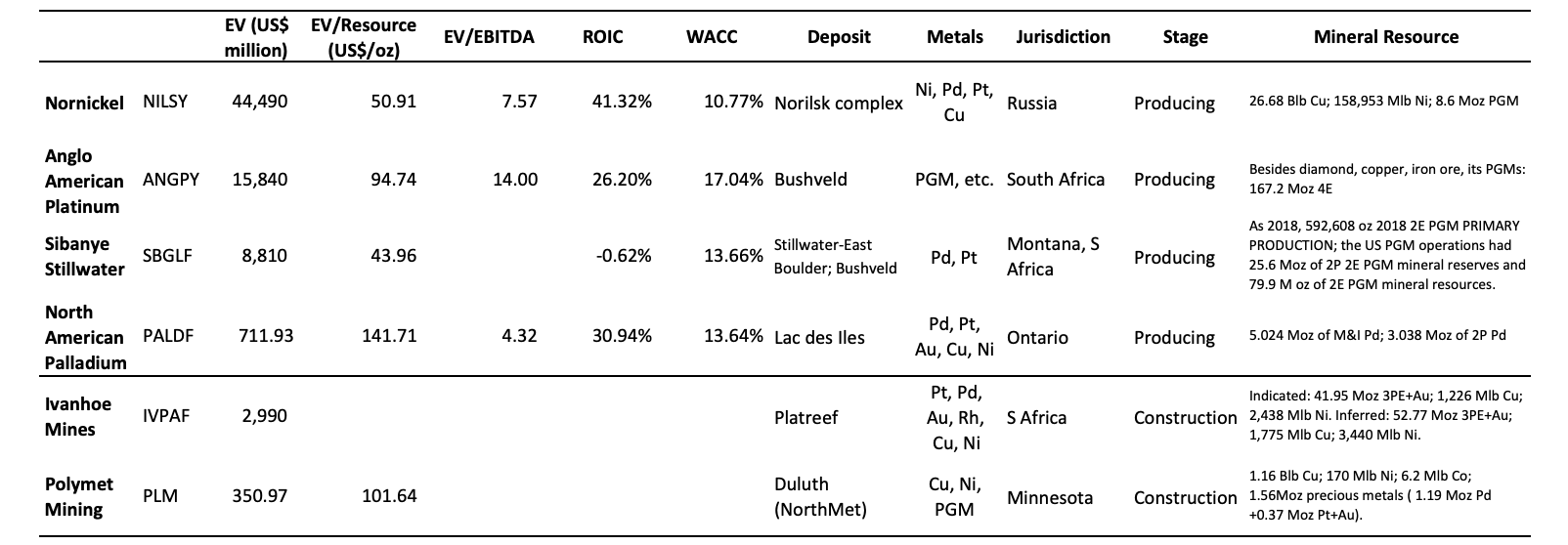 Platinum-Group Metals And Nickel Miners: The Case To Be