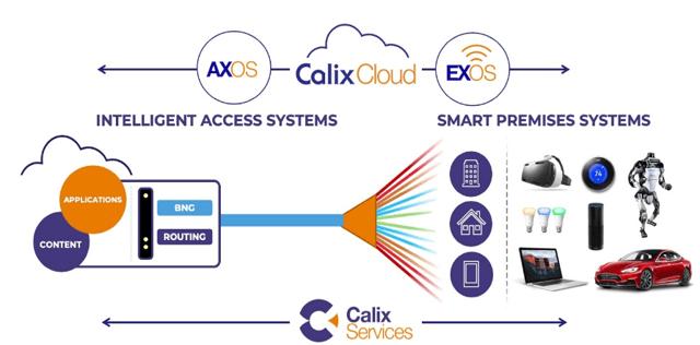 Calix Platforms