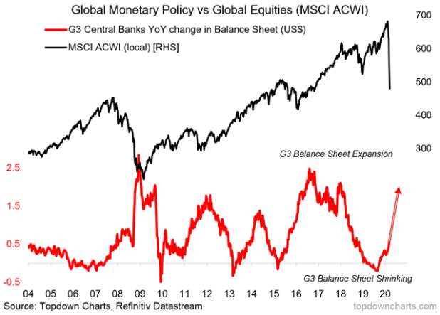 chart of global central banks and equities