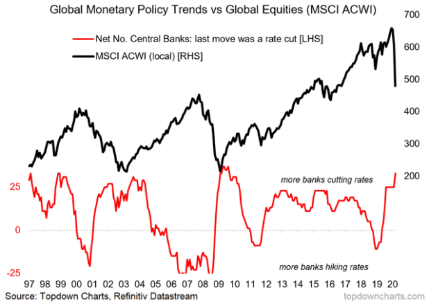 central bank interest rate vs equities graph