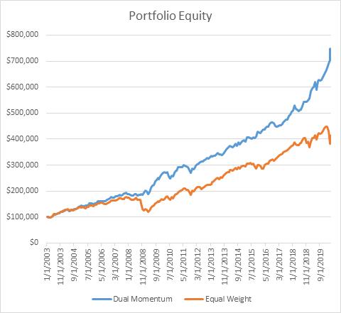Low Risk Vanguard Retirement Portfolio   Seeking Alpha