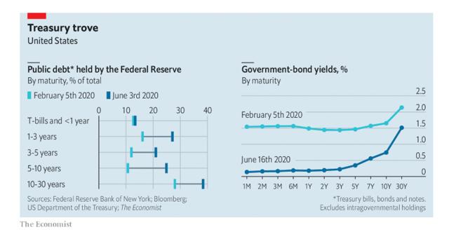Debt Held by Federal Reserve