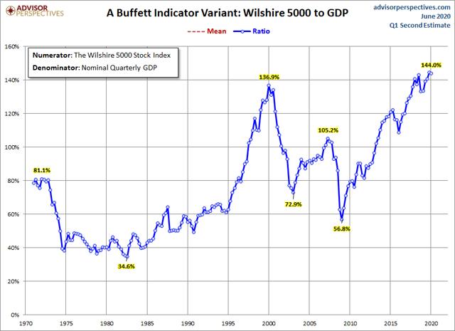 Buffett Indicator Close Substitute