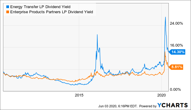 ET and EPD dividend yields
