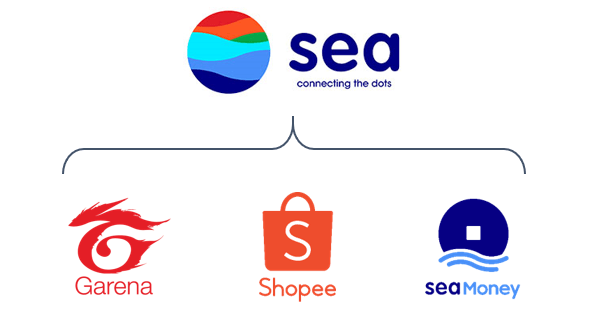 Sea Limited: Growth Monster (NYSE:SE) | Seeking Alpha