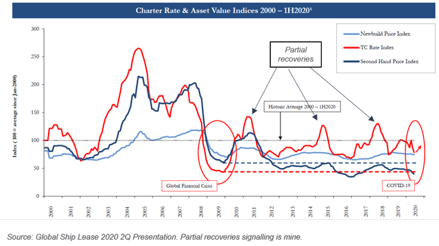 Charter Rates Evolution