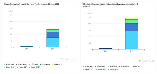 IEA LT EV Growth Scenarios