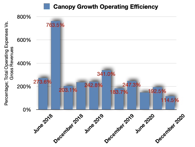 Canopy Growth Operating Efficiencies