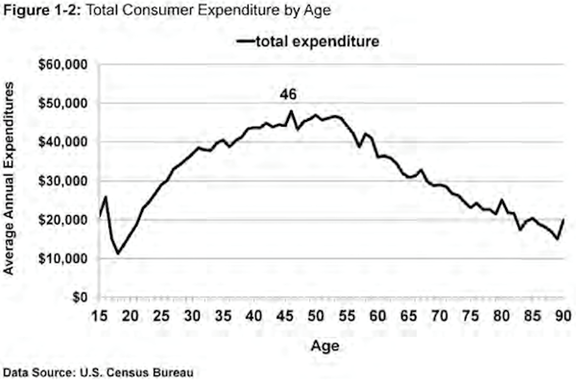 Outside the Box: The Demographic Cliff and the Spending Wave - Mauldin Economics