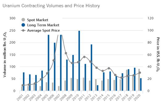 Uranium volumes and price