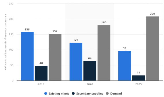 Uranium existing mines, secondary suppliers, demand