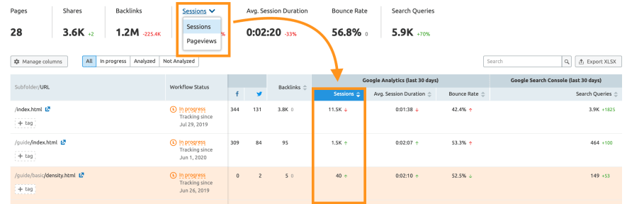 SEMrush Content Audit sessions vs. pageviews