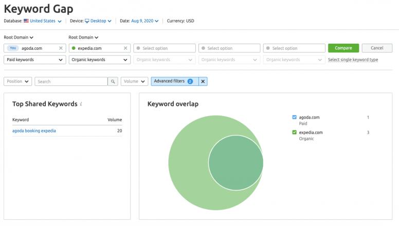 SEMrush's Keyword Gap tool