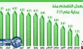 بقاء معدل التضخم بالمملكة في النطاق السالب للشهر الثاني على التوالي