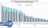 الدنمارك أعلى دول التحاد الأوروبى فى تكلفة العمالة