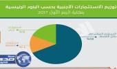 تريليون ريال قيمة الاستثمارات الأجنبية في المملكة خلال الربع الأول