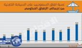 12 %من مصروفات الدولة ينفقها المواطنون على السياحة الخارجية