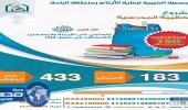 """جمعية """" أكناف """" بالباحة تطلق مشروع الحقيبة المدرسية لـ 433 يتيماً"""