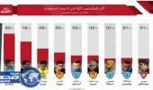 إدواردو يحتل تصويتا حول أكثر البرازيليين تأثيرا في الدوري السعودي