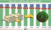 مؤسسة النقد : 556 مليا ريال قيمة النقد الأجنبي والودائع بالخارج خلال2017