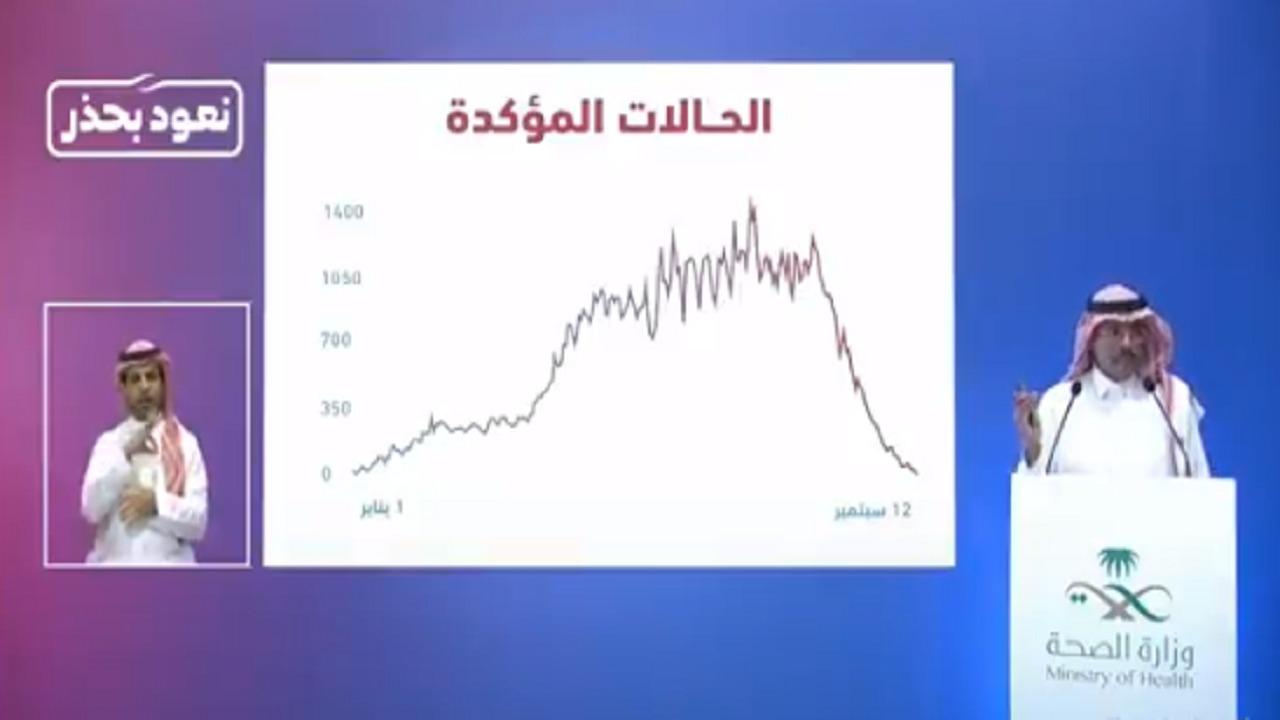 متحدث الصحة: منحنى الإصابات في المملكة يشهد تراجع بنسبة 95%