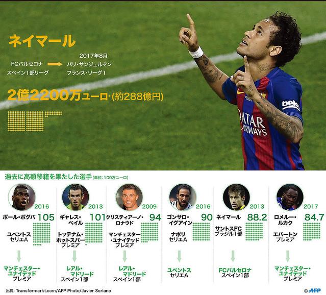 サッカー選手 移籍金에 대한 이미지 검색결과