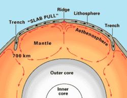 マントル対流에 대한 이미지 검색결과