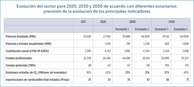 Evolución del sector para 2020